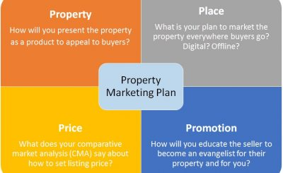 The 4P's as they pertain to the real estate industry and how the marketing mix can improve the success of your home sales!