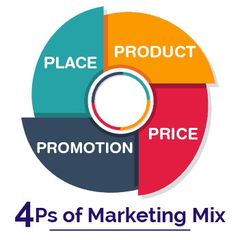 The 4 P's of Marketing – Better known as the MARKETING MIX