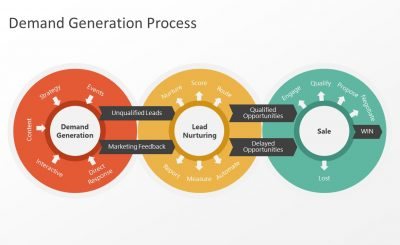 Digital Demand Generation Tools: Marketing for the future
