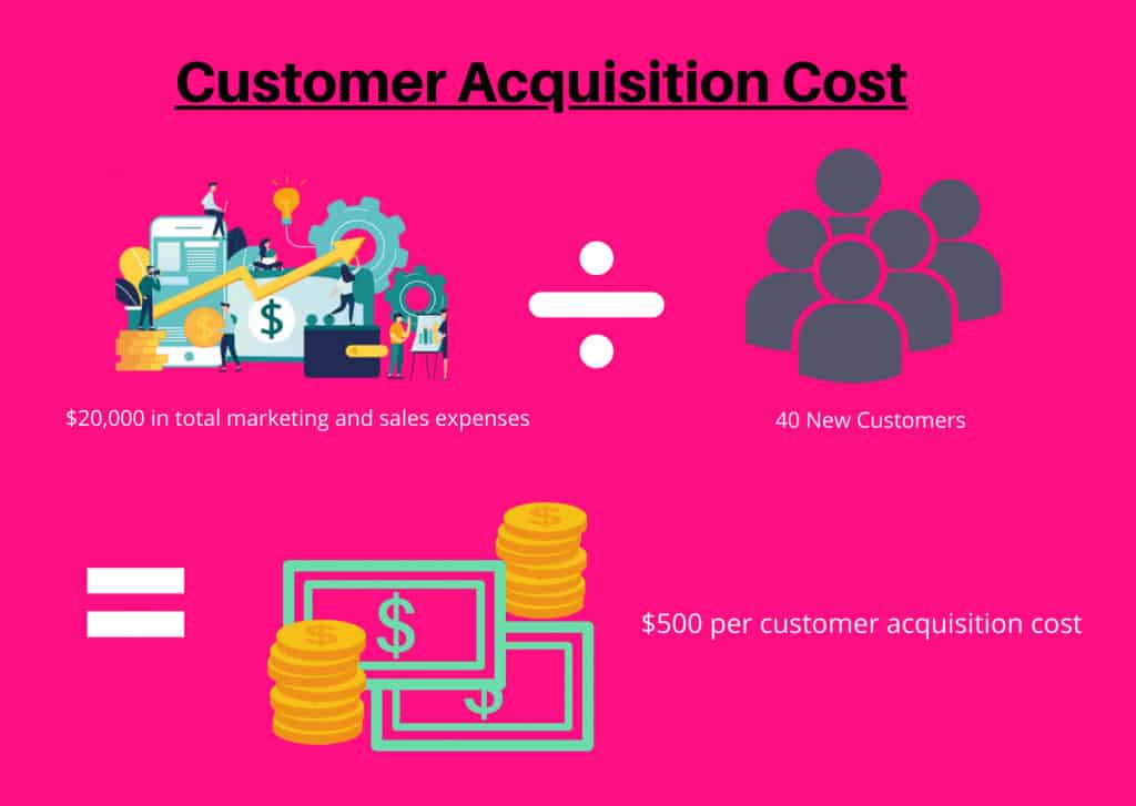What is CAC? A Guide to Customer Acquisition Cost (CAC) 1