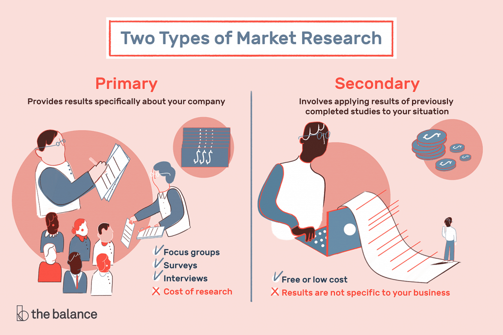 Is Marketing Research Important for Small Business Owners? 3