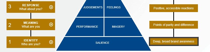Brand resonance model stage 3