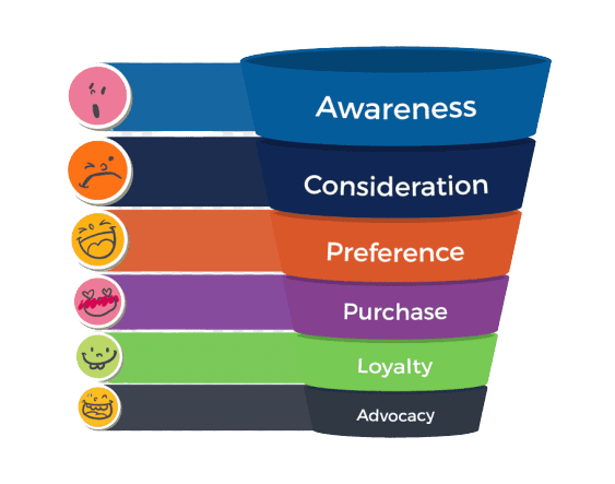 Measuring Brand Equity in Three Steps 2