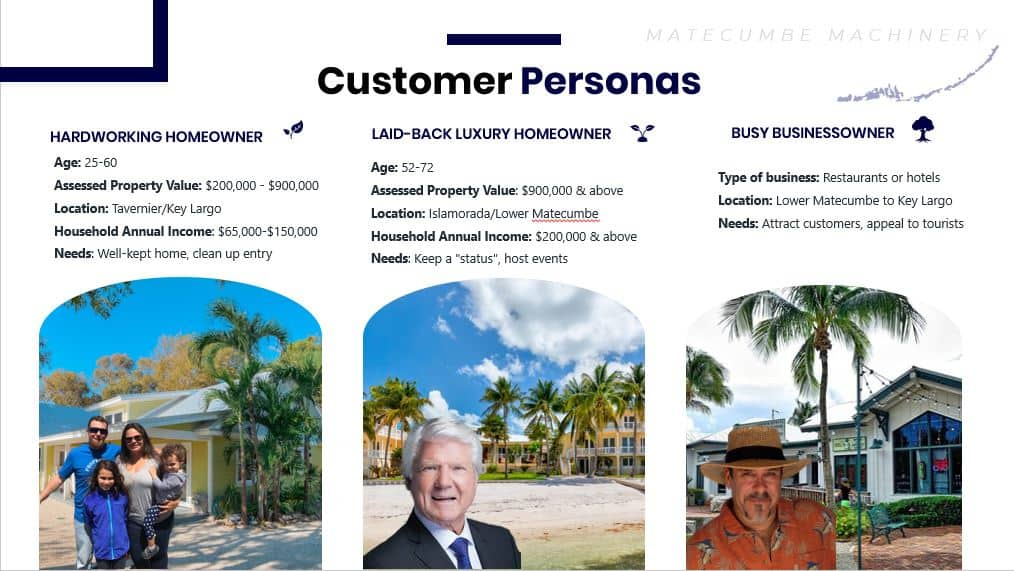 How to Create and Benefit from Customer Personas 1