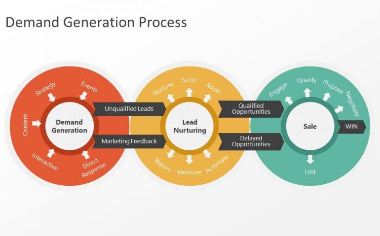 Digital Demand Generation Tools: Marketing for the future